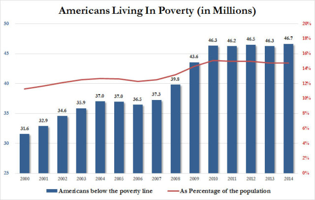 poverty%20americans