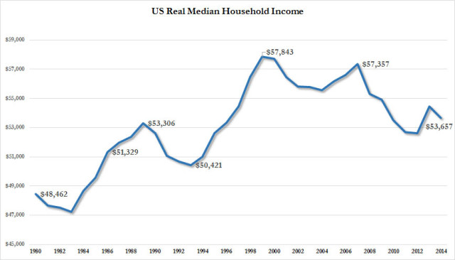 real%20median%20income