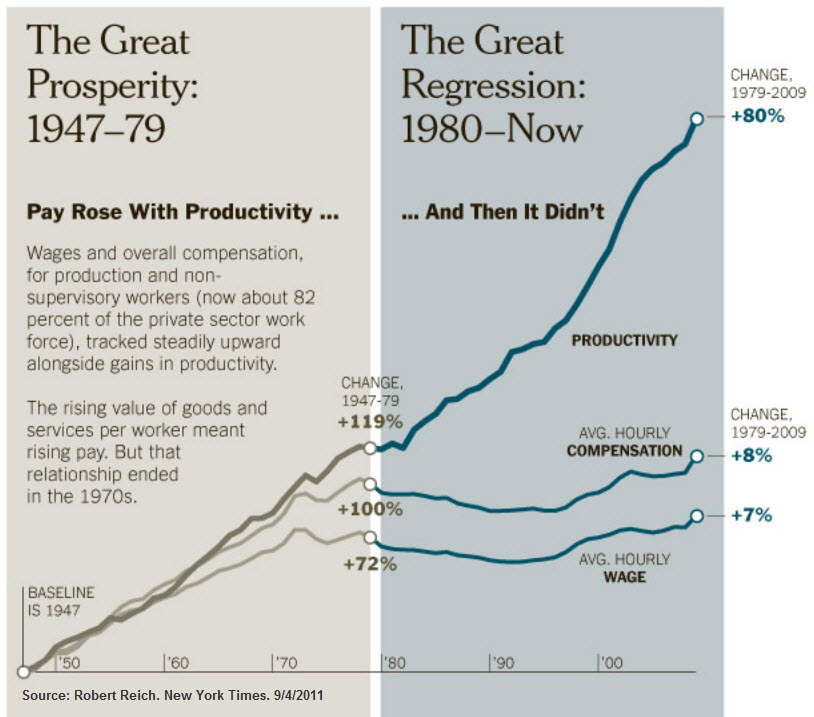 productivity_wages