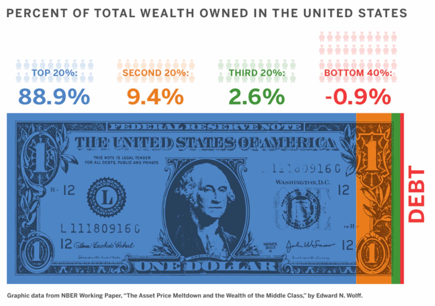 percenttotalwealth